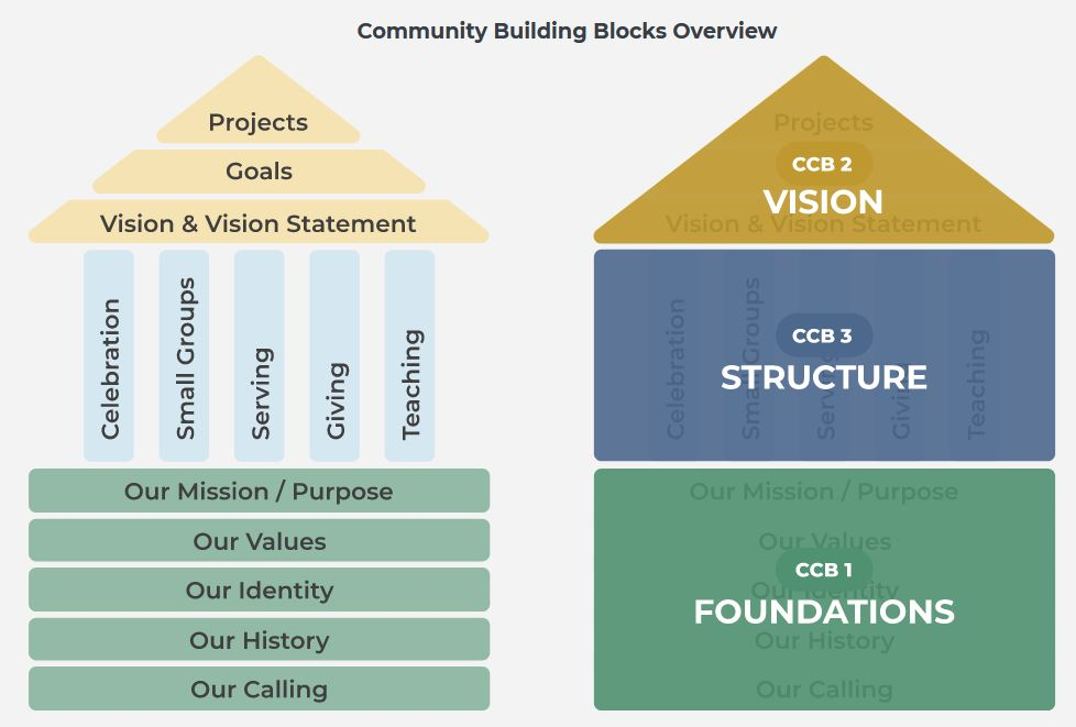 """Now available: Brochures for the """"Community Building Blocks"""""""